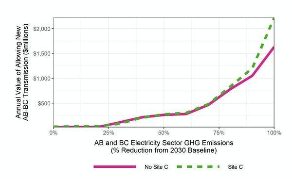 The value of enabling new transmission links between Alberta and B.C. as greenhouse gas emissions reductions are pursued.