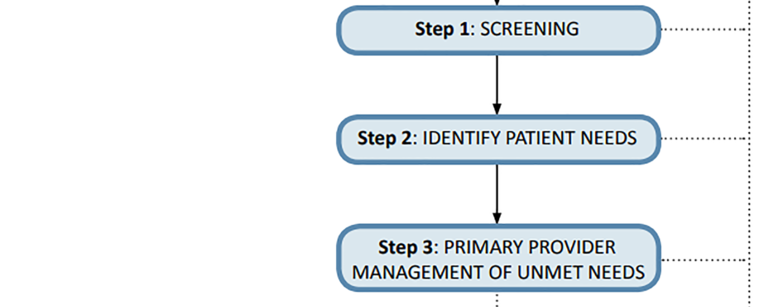 PaCES-colorectal 4-step pathway image