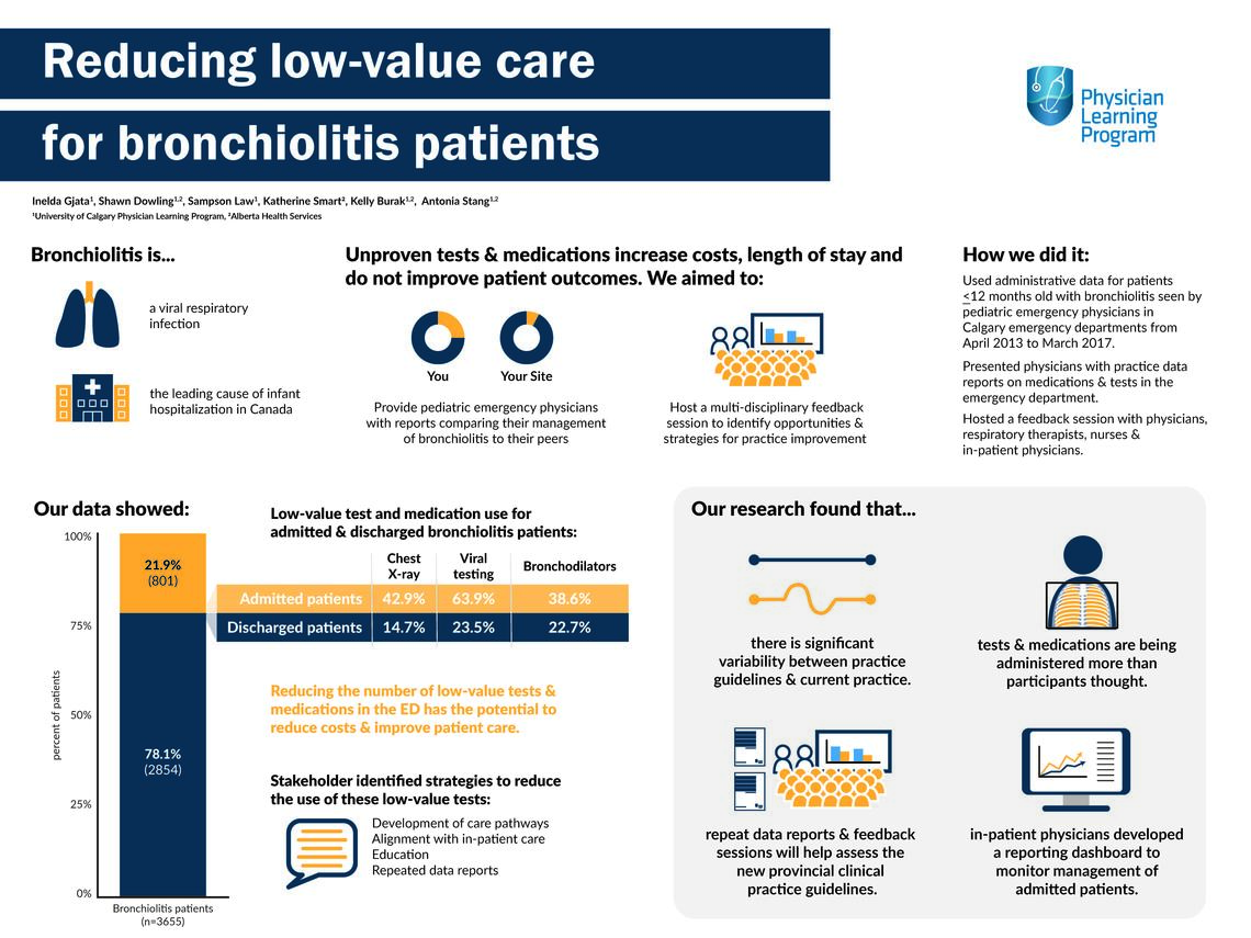 Reducing low-value care for bronchiolitis patients.