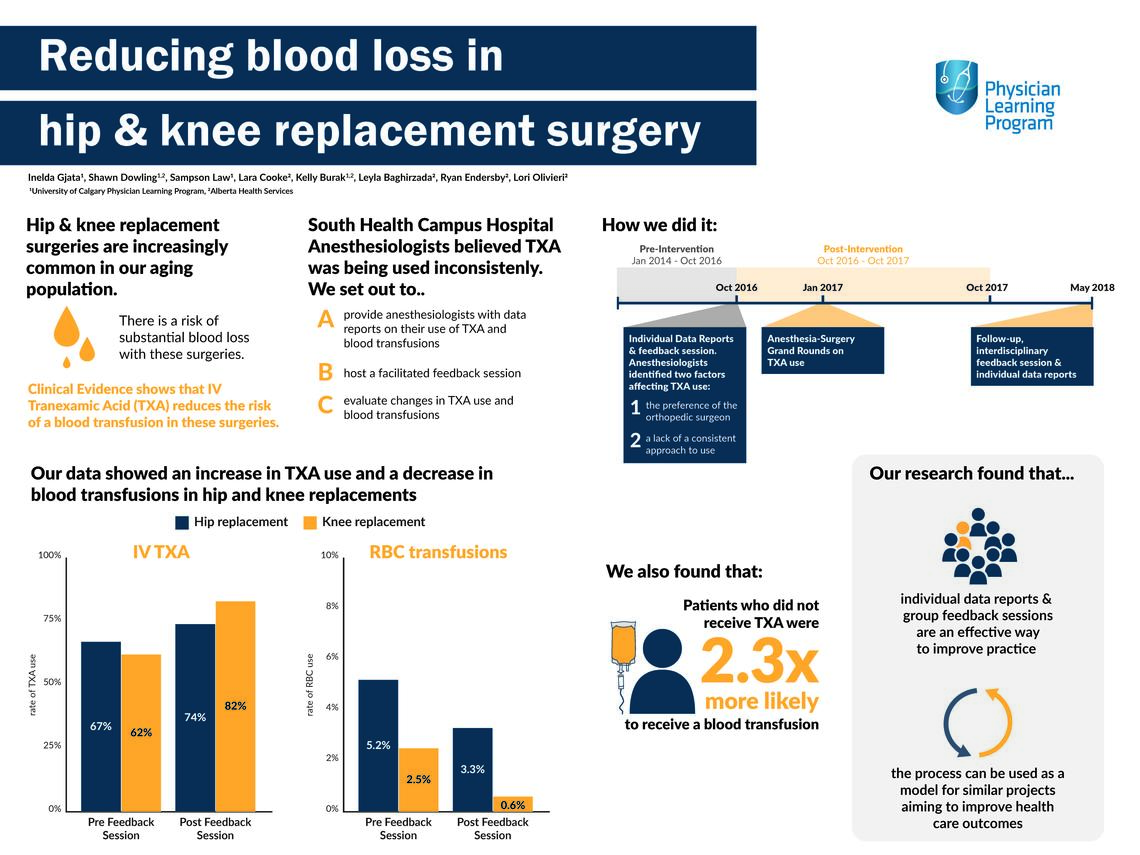 Reducing blood loss in hip and knee replacement surgery