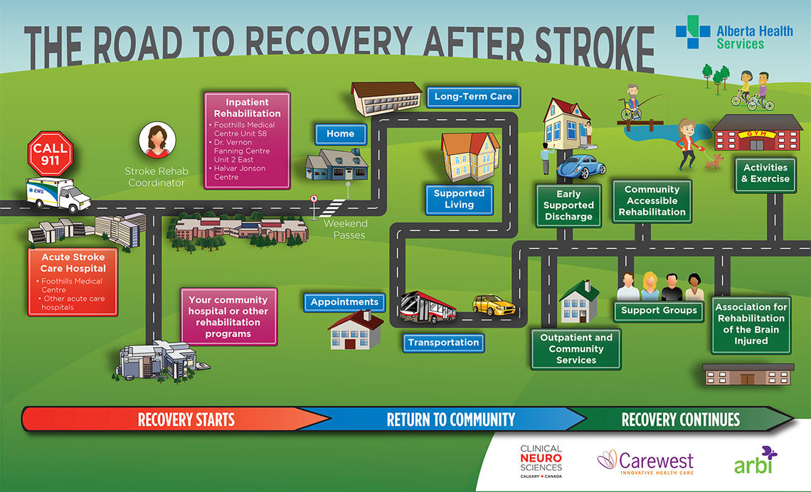 The Road to Recovery After Stroke