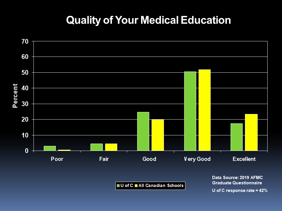 Quality of Your Medical Education