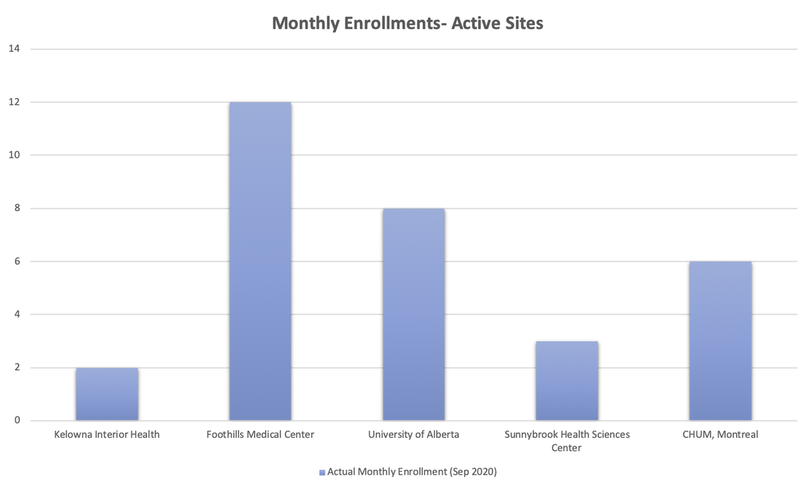 Monthly Enrollments
