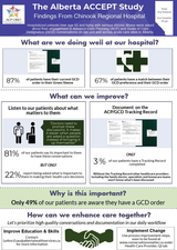 The Alberta ACCEPT Study: Findings from South Zone infographic