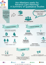 Are Albertans Ready for Advance Care Planning? Qualitative Studies infographic